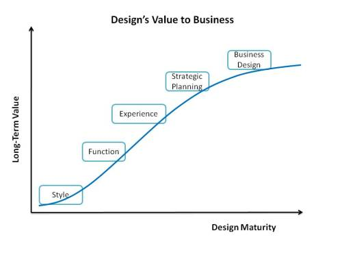 Design's Value to Business