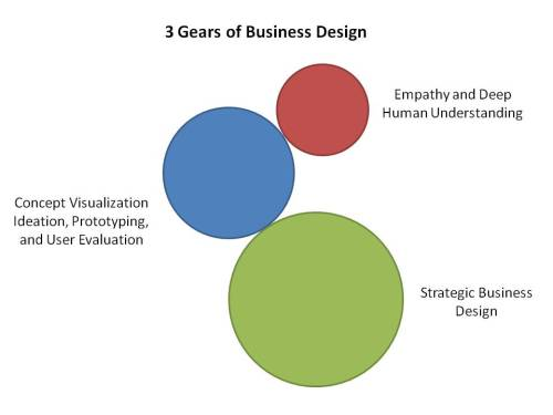 3 Gears of Business Design