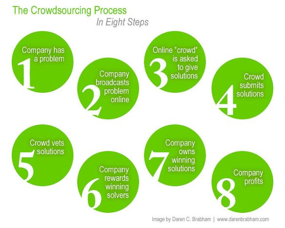 source: http://en.wikipedia.org/wiki/File:Crowdsourcing_process2.jpg